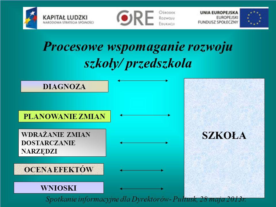 Procesowe wspomaganie rozwoju szkoły/ przedszkola