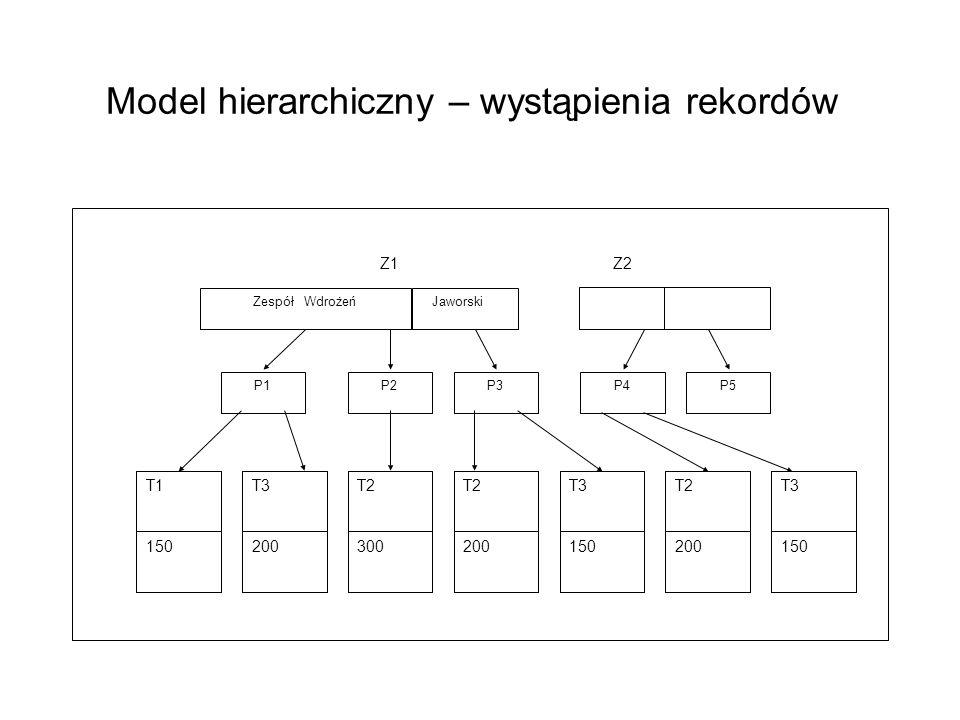 Model hierarchiczny – wystąpienia rekordów