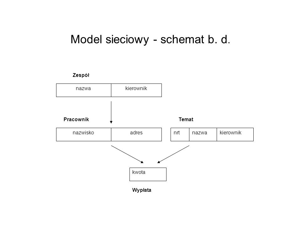 Model sieciowy - schemat b. d.