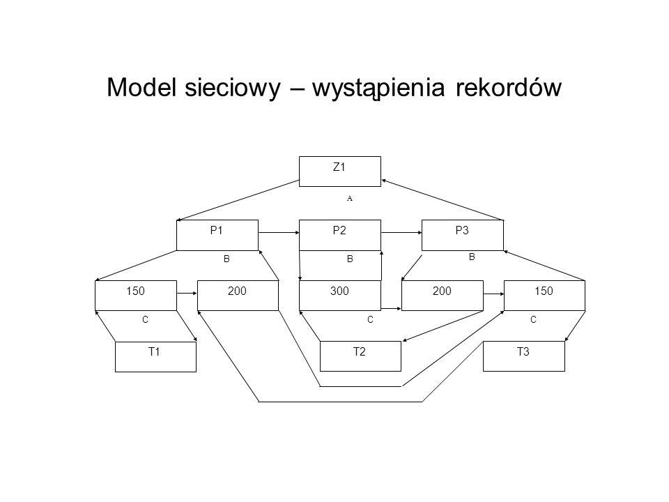 Model sieciowy – wystąpienia rekordów