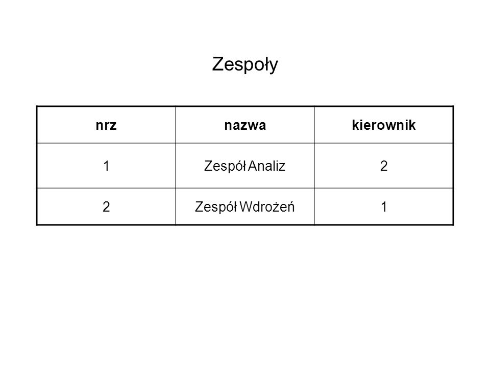 Zespoły nrz nazwa kierownik 1 Zespół Analiz 2 Zespół Wdrożeń