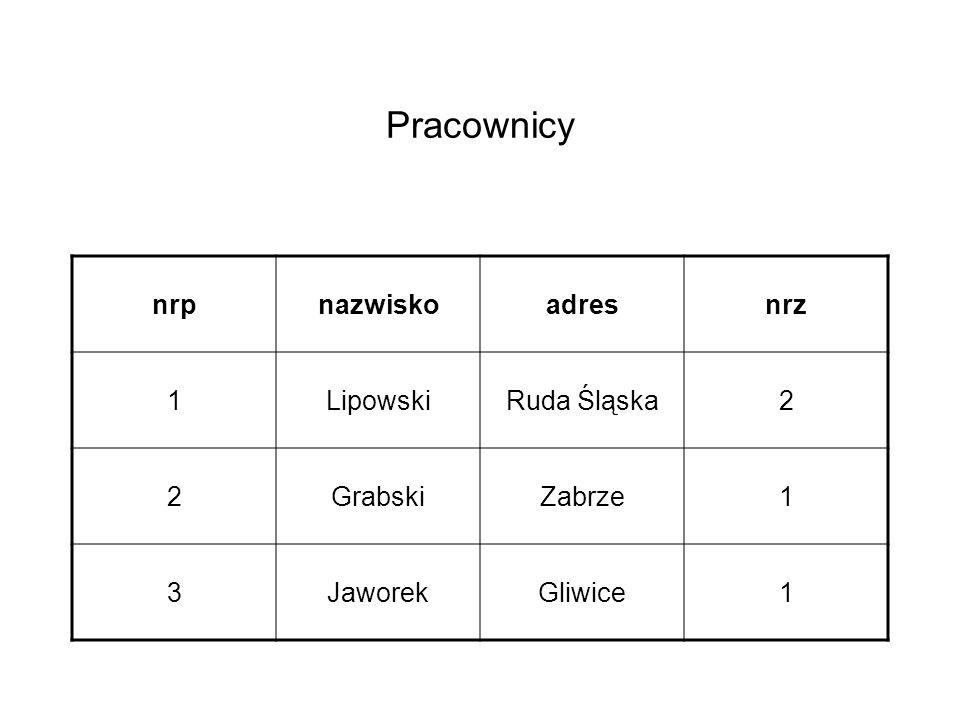 Pracownicy nrp nazwisko adres nrz 1 Lipowski Ruda Śląska 2 Grabski