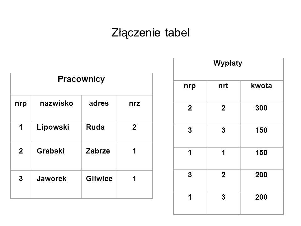Złączenie tabel Pracownicy Wypłaty nrp nrt kwota 2 300 3 150 1 200 nrp