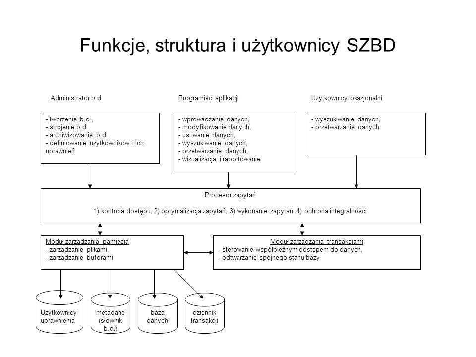 Funkcje, struktura i użytkownicy SZBD
