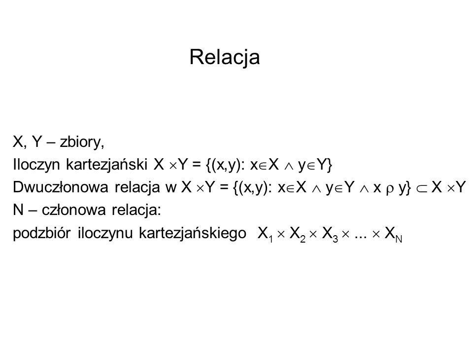 Relacja X, Y – zbiory, Iloczyn kartezjański X Y = {(x,y): xX  yY}