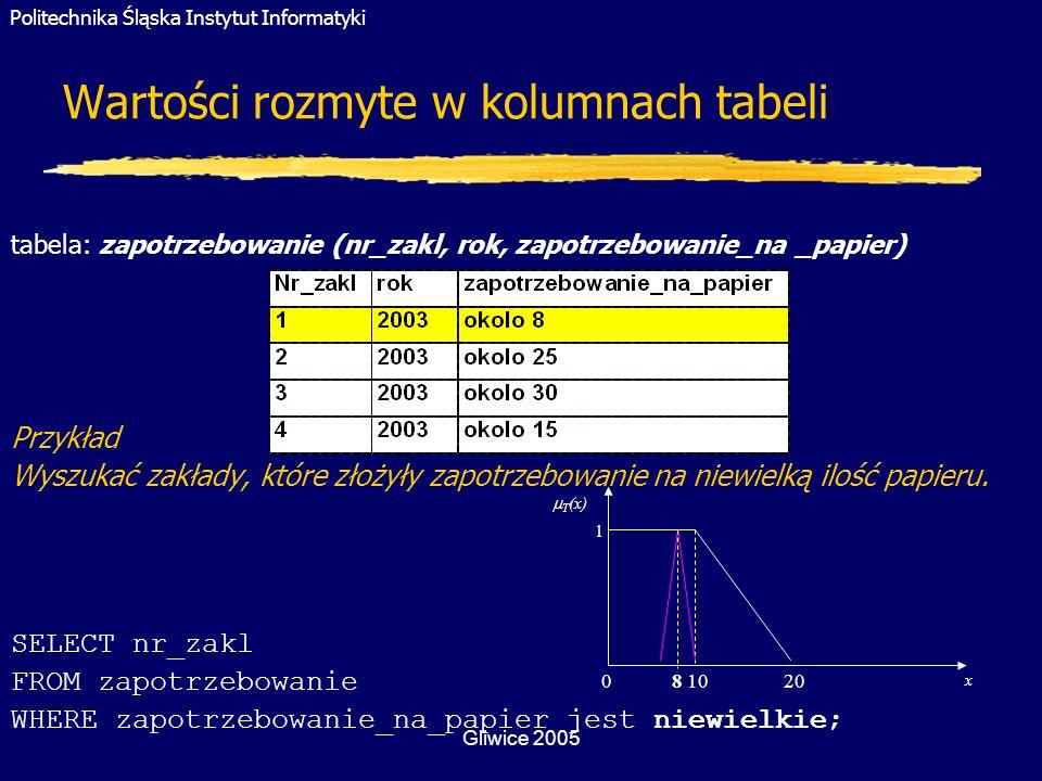 Wartości rozmyte w kolumnach tabeli