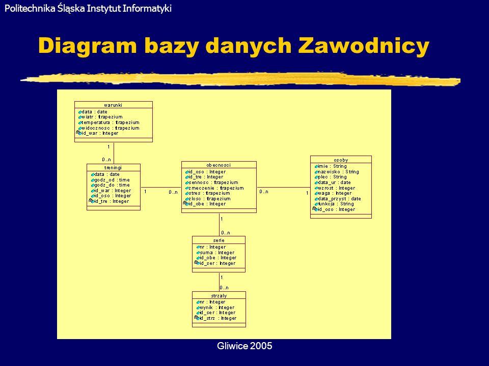 Diagram bazy danych Zawodnicy