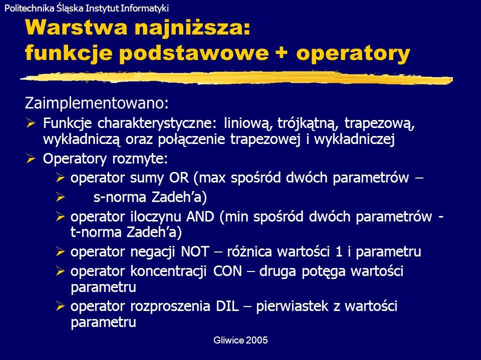 Warstwa najniższa: funkcje podstawowe + operatory