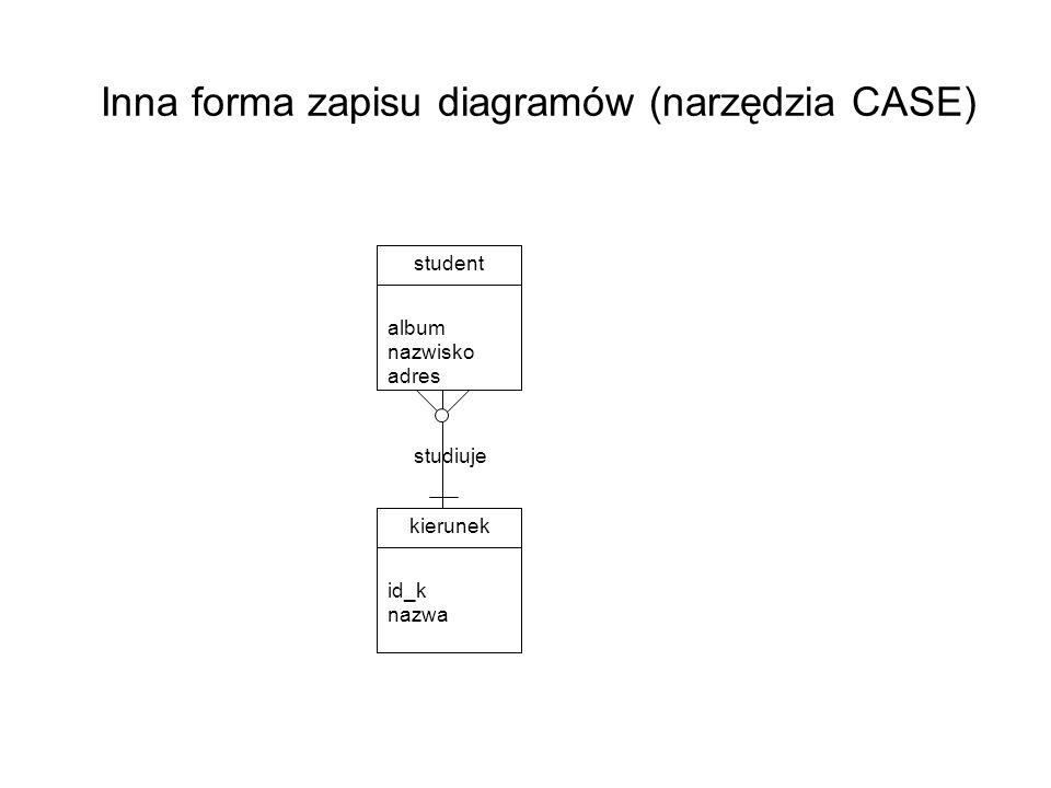Inna forma zapisu diagramów (narzędzia CASE)