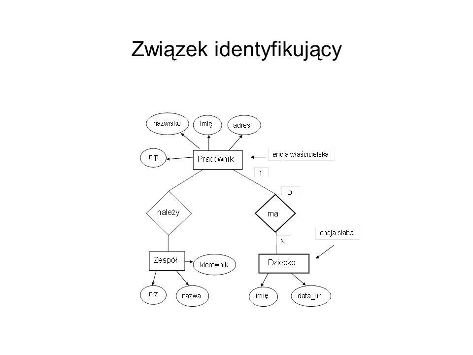 Związek identyfikujący