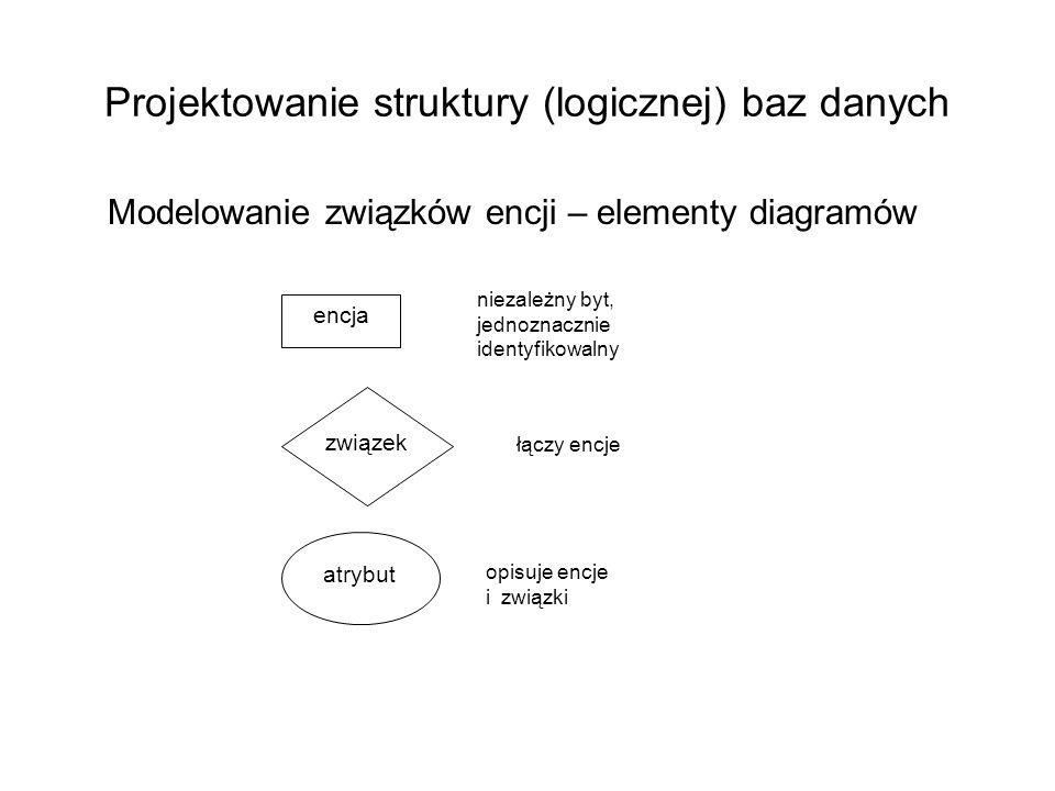 Projektowanie struktury (logicznej) baz danych