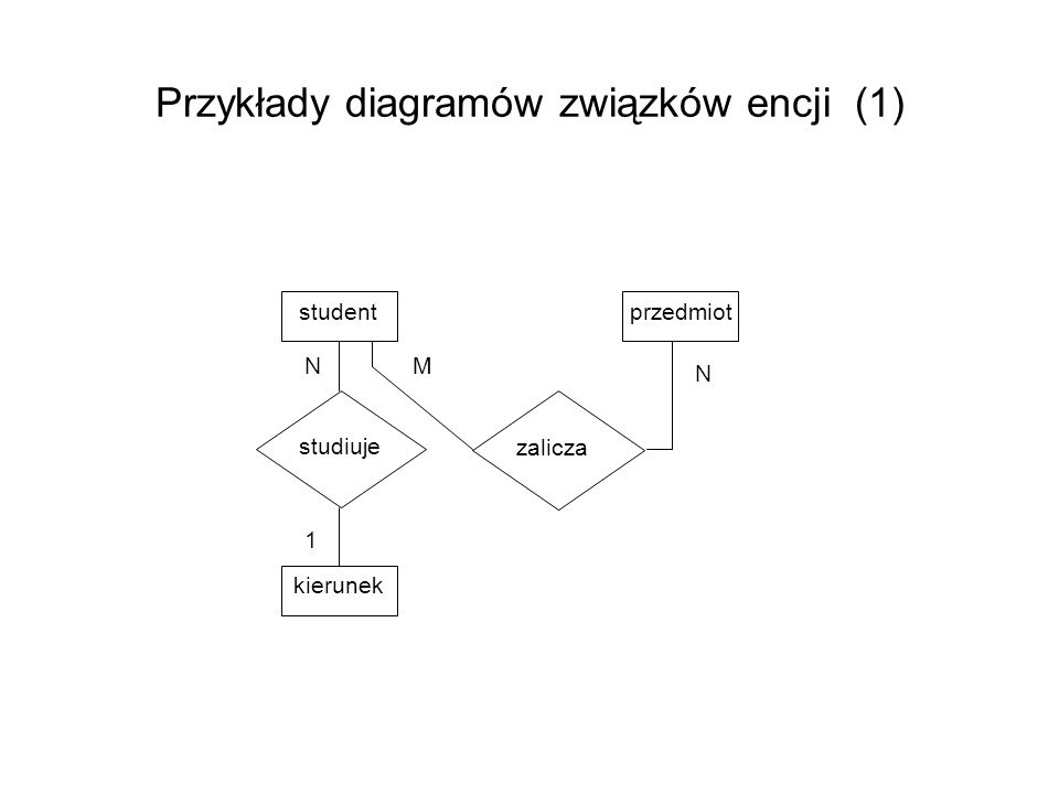 Przykłady diagramów związków encji (1)