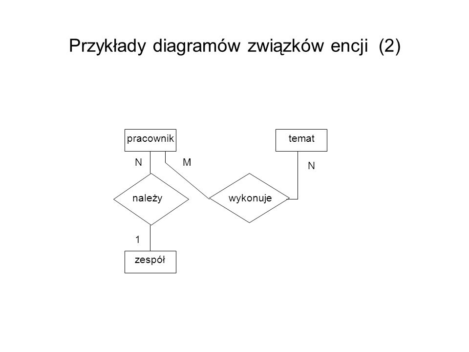 Przykłady diagramów związków encji (2)