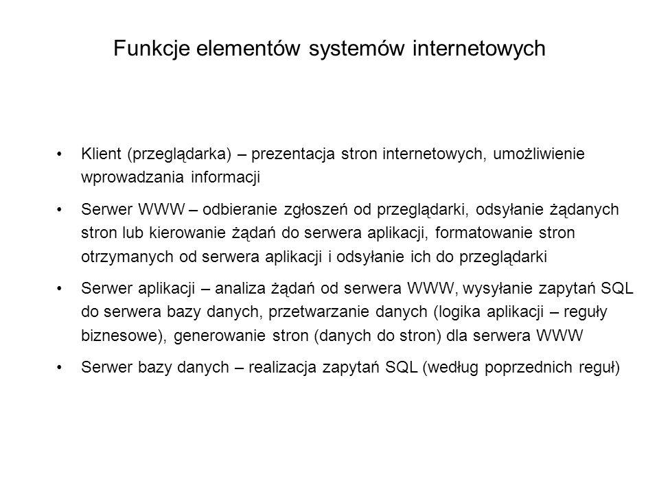Funkcje elementów systemów internetowych