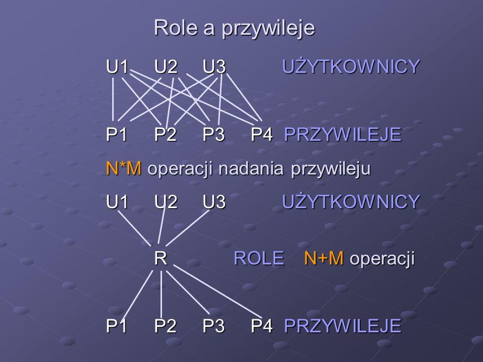 Role a przywileje U1 U2 U3 UŻYTKOWNICY P1 P2 P3 P4 PRZYWILEJE