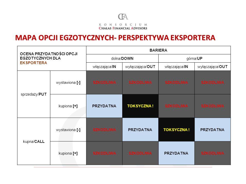 MAPA OPCJI EGZOTYCZNYCH- PERSPEKTYWA EKSPORTERA