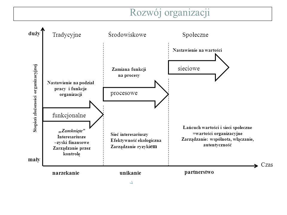 Rozwój organizacji duży Tradycyjne Środowiskowe Społeczne sieciowe