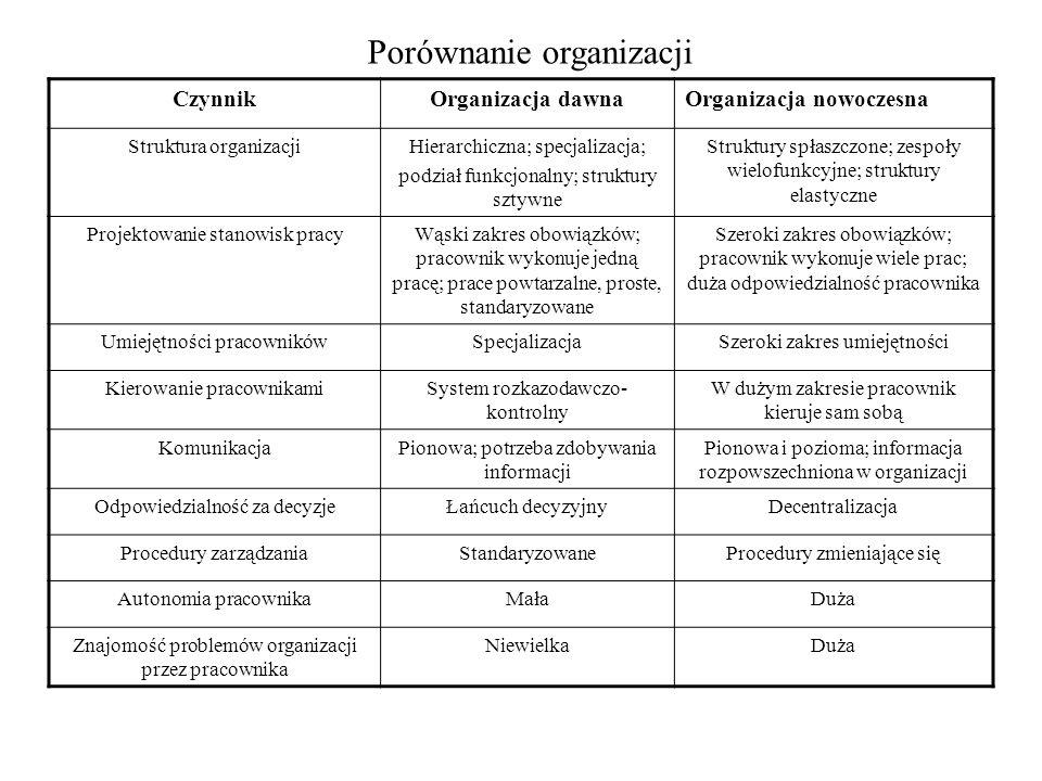 Porównanie organizacji