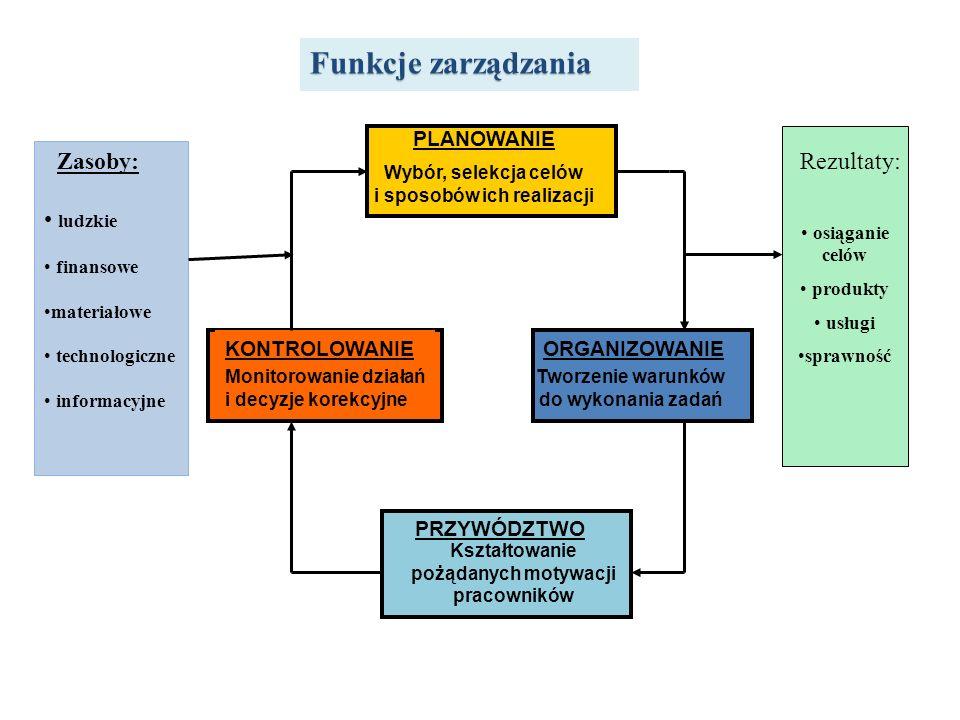 Funkcje zarządzania PLANOWANIE Zasoby: ludzkie Rezultaty: