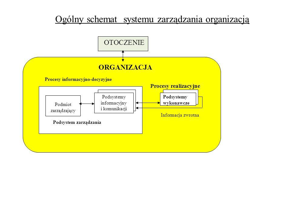 Podsystemy informacyjny i komunikacji