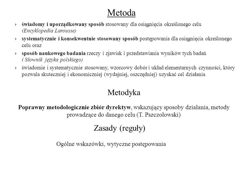 Metoda Metodyka Zasady (reguły)