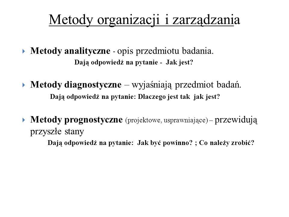 Metody organizacji i zarządzania