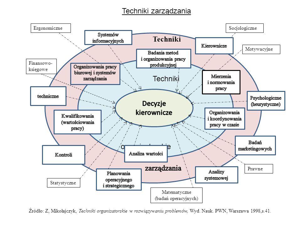 Techniki zarządzania Techniki Techniki Decyzje kierownicze