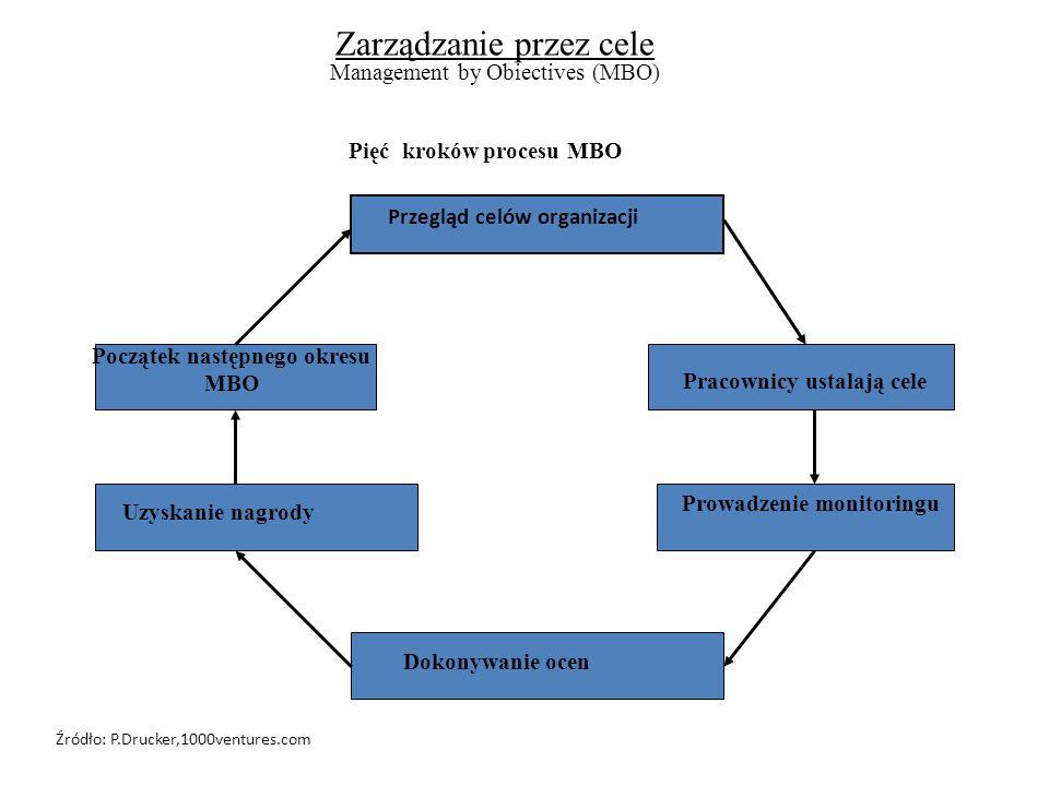 Pięć kroków procesu MBO