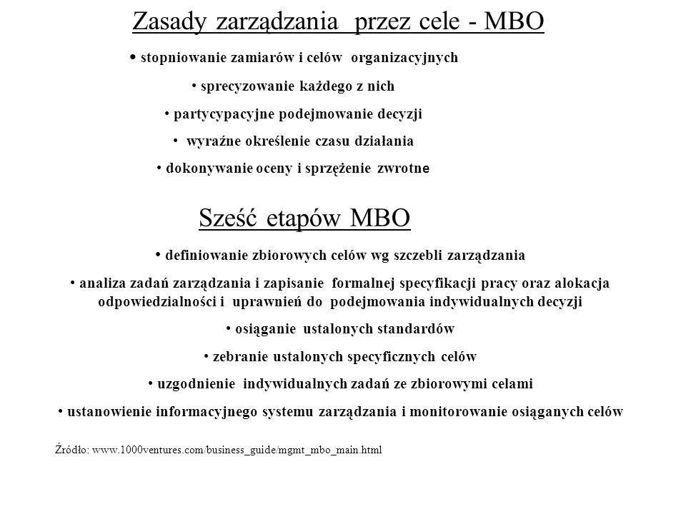 Zasady zarządzania przez cele - MBO