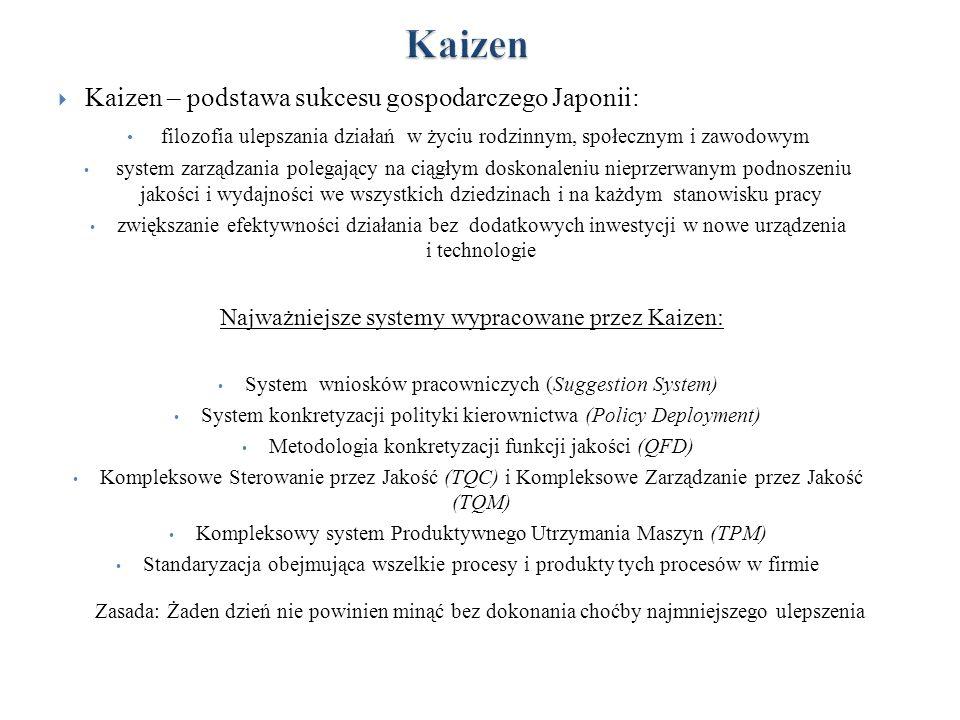 Kaizen Kaizen – podstawa sukcesu gospodarczego Japonii: