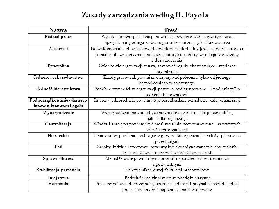 Zasady zarządzania według H. Fayola