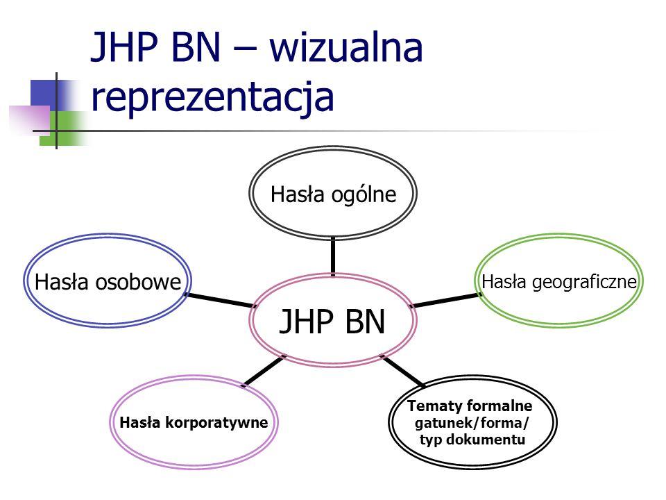 JHP BN – wizualna reprezentacja