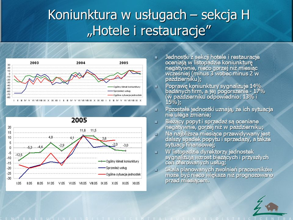 """Koniunktura w usługach – sekcja H """"Hotele i restauracje"""