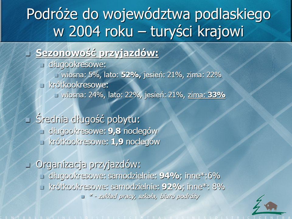 Podróże do województwa podlaskiego w 2004 roku – turyści krajowi