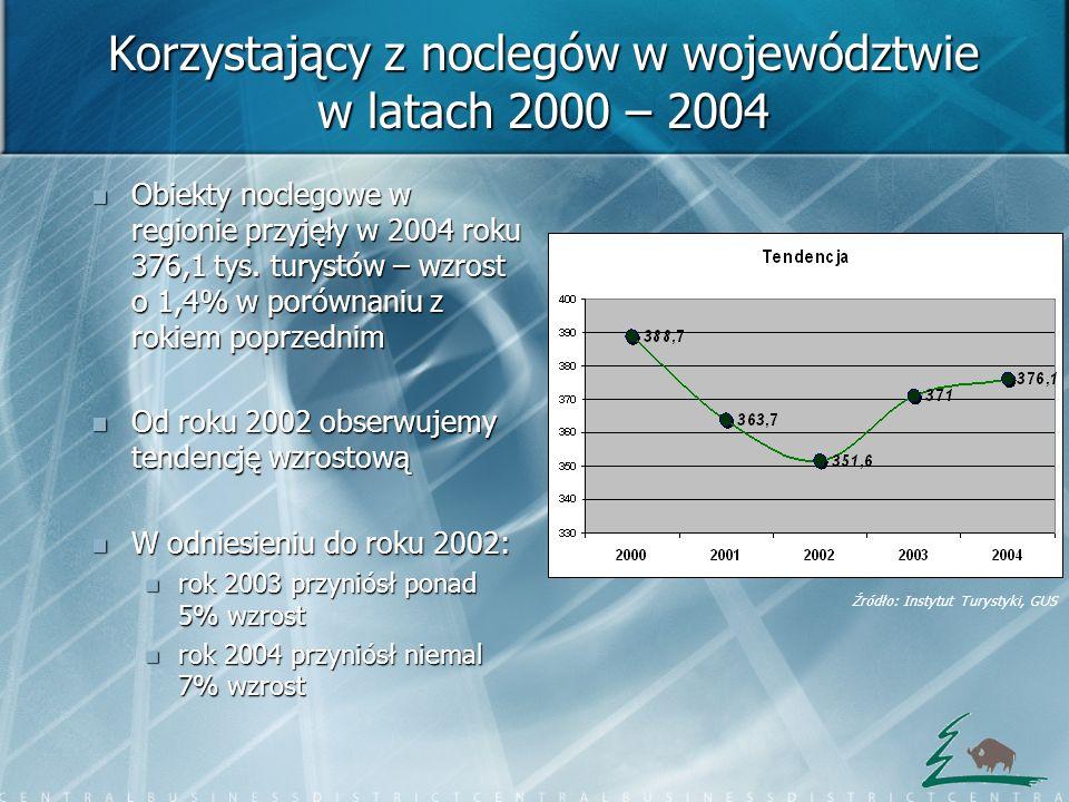 Korzystający z noclegów w województwie w latach 2000 – 2004