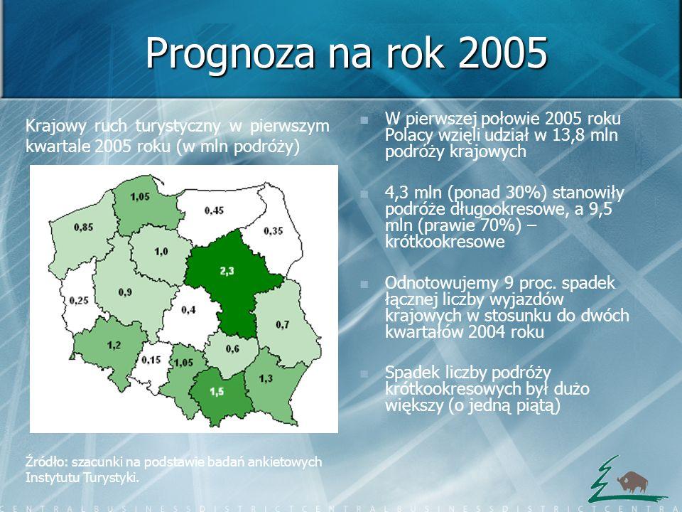 Prognoza na rok 2005Krajowy ruch turystyczny w pierwszym kwartale 2005 roku (w mln podróży)
