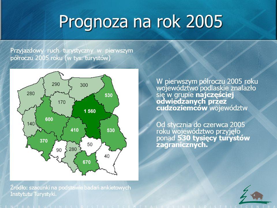 Prognoza na rok 2005 Przyjazdowy ruch turystyczny w pierwszym półroczu 2005 roku (w tys. turystów)