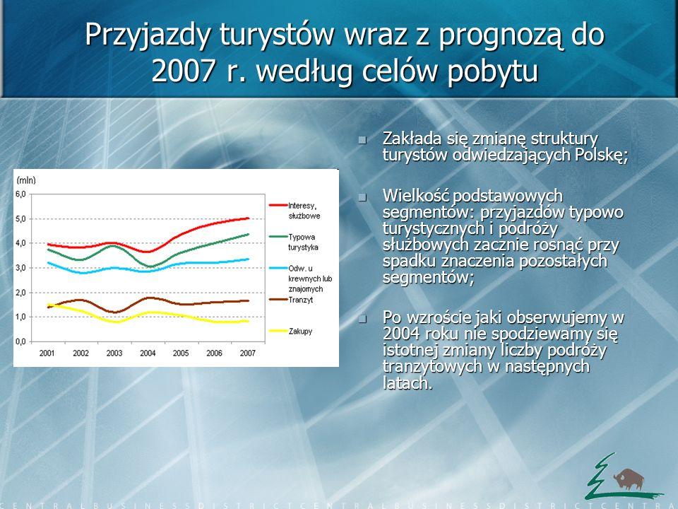 Przyjazdy turystów wraz z prognozą do 2007 r. według celów pobytu