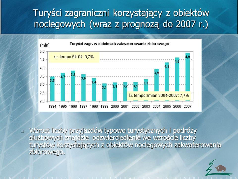 Turyści zagraniczni korzystający z obiektów noclegowych (wraz z prognozą do 2007 r.)