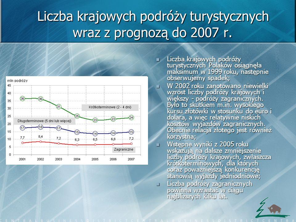 Liczba krajowych podróży turystycznych wraz z prognozą do 2007 r.