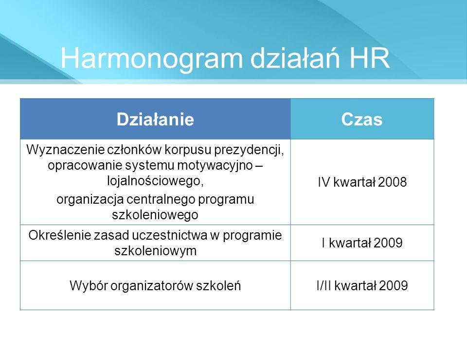 Harmonogram działań HR