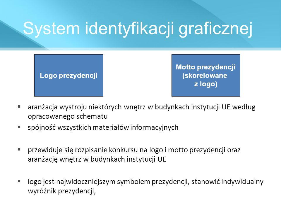 System identyfikacji graficznej