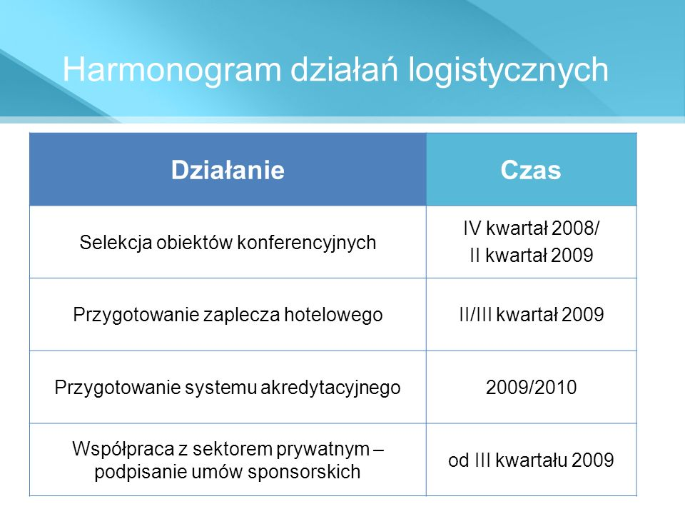 Harmonogram działań logistycznych