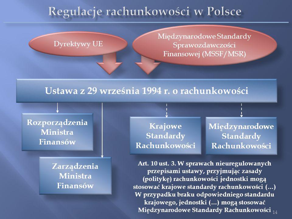 Regulacje rachunkowości w Polsce