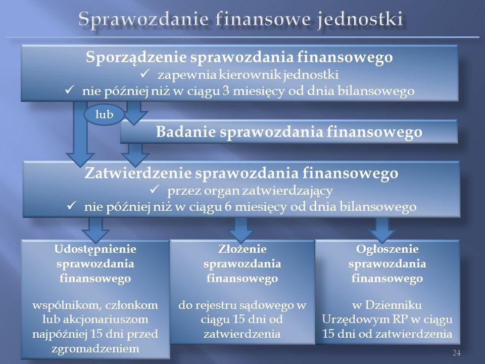 Sprawozdanie finansowe jednostki