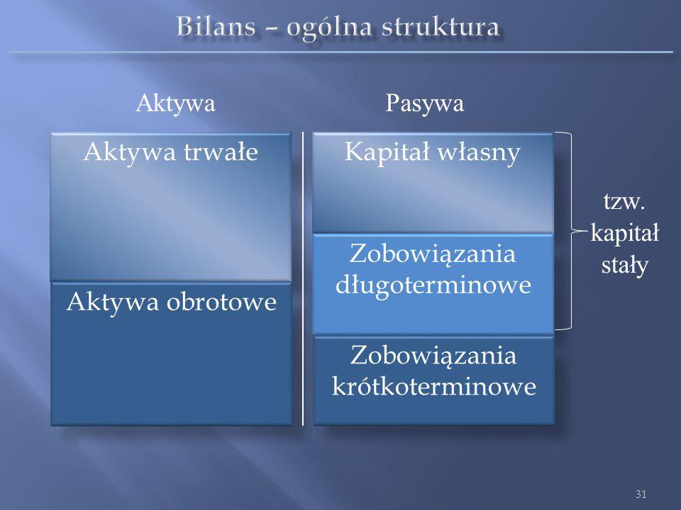 Bilans – ogólna struktura