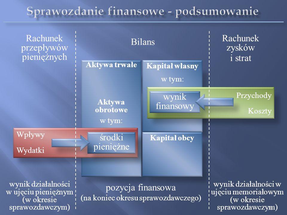Sprawozdanie finansowe - podsumowanie