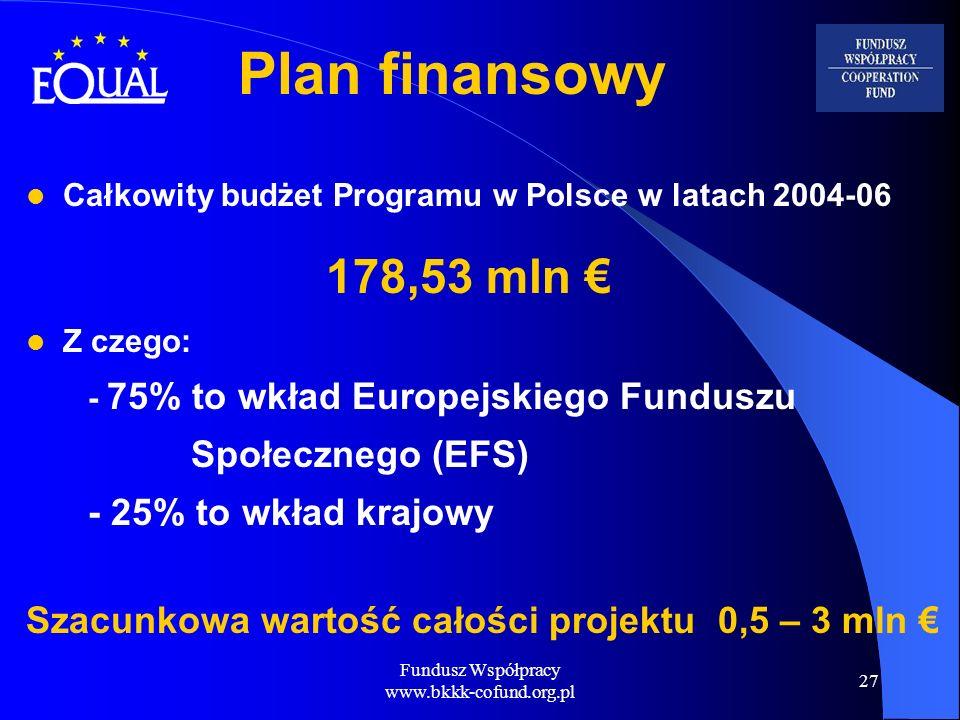 Fundusz Współpracy www.bkkk-cofund.org.pl