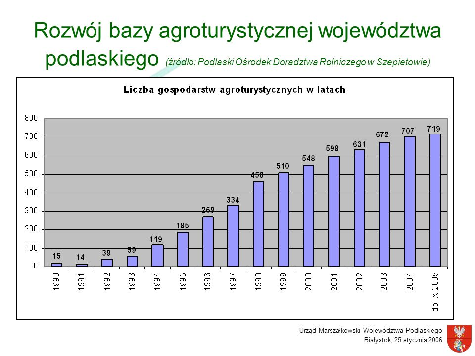 Rozwój bazy agroturystycznej województwa podlaskiego (źródło: Podlaski Ośrodek Doradztwa Rolniczego w Szepietowie)