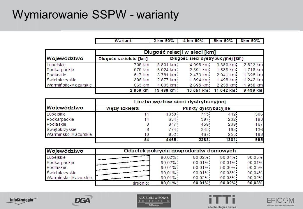 Wymiarowanie SSPW - warianty